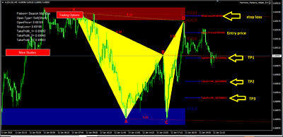 Harmonic Scanner Complete Patterns Xabcd Forex