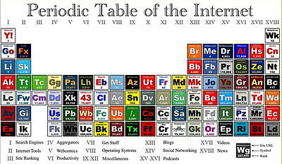 """001 Periodic Table of The Elements Fabric - Chemical Elements 24""""x14"""" Poster"""