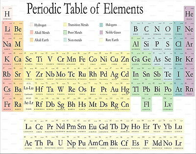 026 periodic table of the elements fabric chemical elements 19 030 periodic table of the elements fabric chemical elements 18x14 poster urtaz Image collections