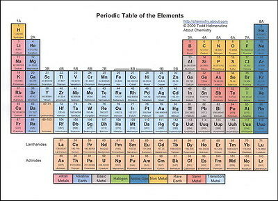 """026 Periodic Table of The Elements Fabric - Chemical Elements 33""""x24"""" Poster"""