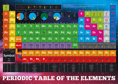PERIODIC TABLE ELEMENTS GIANT WALL POSTER 140cm x 100cm SCHOOL UNI  SCIENCE
