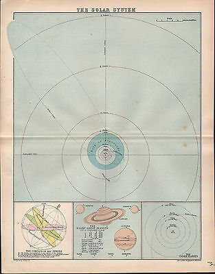 1903 Map ~ Solar System ~ Inner Planets Astronomy Circles Of Sphere  Planet Size