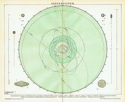 Solar system map -star planet Moon Sun Earth space Mars Venus antique print 1898