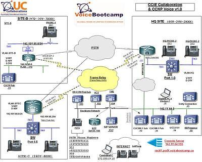 CCIE Collaboration Lecture on Video & Workbook