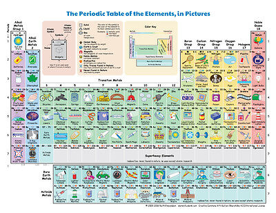 Extra large the periodic table of the elements in pictures and words x 2 Posters