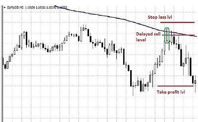 Simple, but profitable manual money making strategy in Forex market