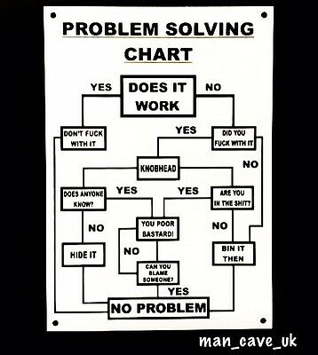 Problem Solving Funny Sign - Wall Plaque - Man Cave - Workshop - Garage