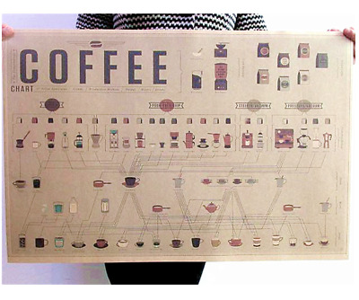"Vintage Paper Poster Coffee ratio of the illustration potter Map 271 28""x20""  X"