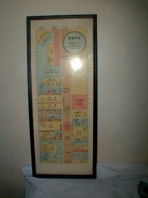 Early Hankow Tassel Co Chronological Chart Of Far Eastern Culture