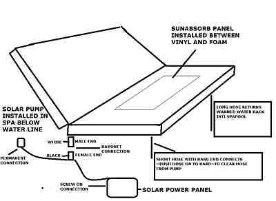 free hotwater for spapool swimspa hardcover 25kilo and sunabsorb 3 YEAR WARRANTY