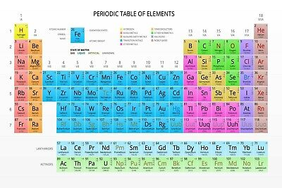 PERIODIC TABLE OF ELEMENTS | LARGE 24X36 POSTER | Premium Poster Paper