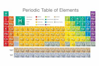 101974 Modern d Periodic Table of Elements Classroom Decor WALL PRINT POSTER CA