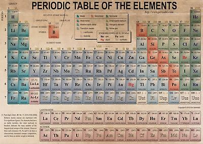 The Periodic Table Of The Elements Art Silk Poster 8x12 24x36 24x43