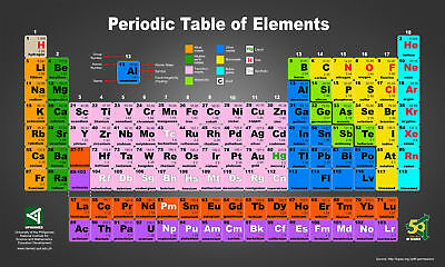 Periodic Table Of The Elements Art Silk Poster 24x36 24x43