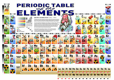 Periodic Table of The Elements Art Silk Poster 8x12 24x36 24x43