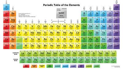 PERIODIC TABLE OF ELEMENTS Art Silk Poster 24x36 24x43