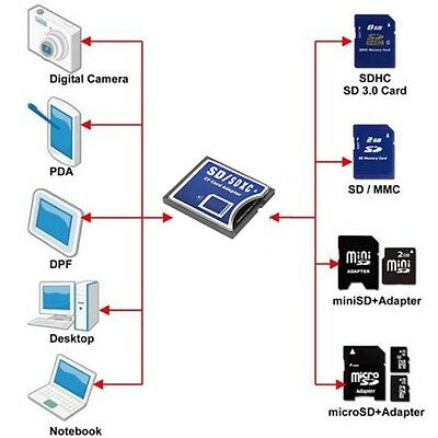 New SD SDHC SDXC MMC to Compact Flash CF Type I Memory Card Adapter Converter
