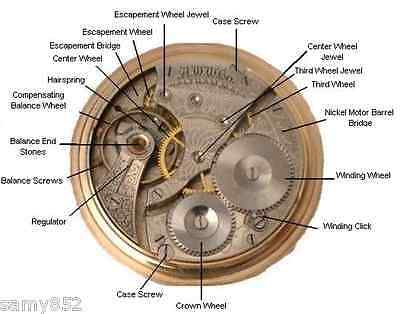 NEW!! Watch Clock Repairs Maintenance Horology Course on CD
