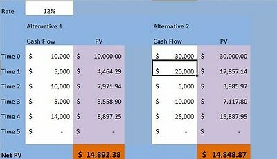 NPV Net Present Value Calculator Excel Spreadsheet