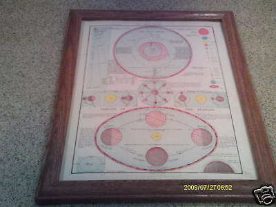 1892  Solar System antique  map Framed ORIG color
