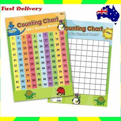 Education Poster Number Counting Chart 1-100 for Learning  Numbers to 100.
