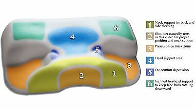 CPAP PILLOW for users of CPAP machines STOP CPAP masks dislodging while sleeping