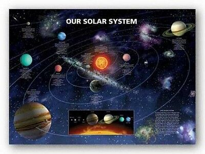 Our Solar System- Educational Planet Poster (New)