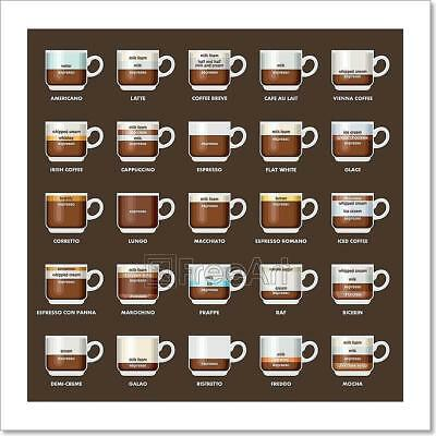 Infographic With Coffee Types Art Print Home Decor Wall Art