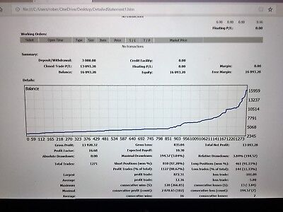 Outstanding Forex System