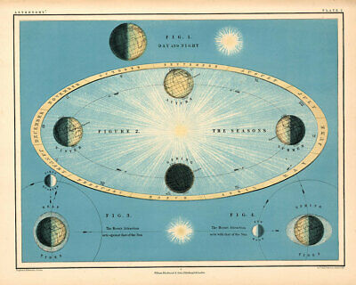 Atlas of Astronomy by Alex Keith Johnston Plate - 2. Day Night 1869