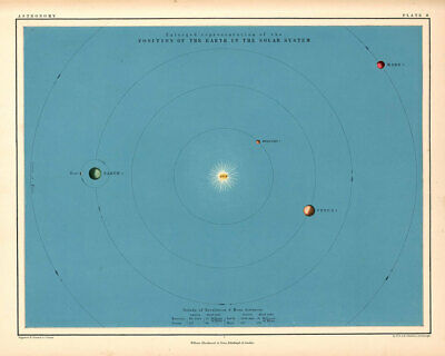 Atlas of Astronomy by Alex Keith Johnston Plate - 8. Position of Earth in the...