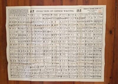 Oriental Culture Chart Evolution Of Chinese Writing W.M. Hawley #2A 27 X 35 1946