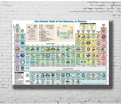 24x36 14x21 40 Poster Elements Periodic Table Knowledge Art Hot P-155