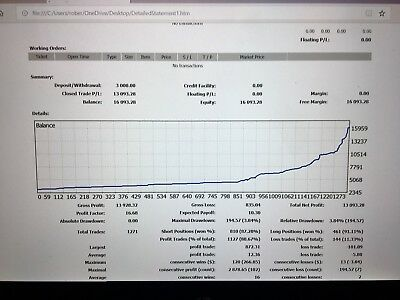Outstanding Forex System - Any Timeframe