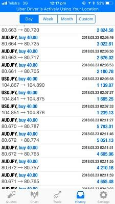 Fabulous Forex Trading System - Any Timeframe