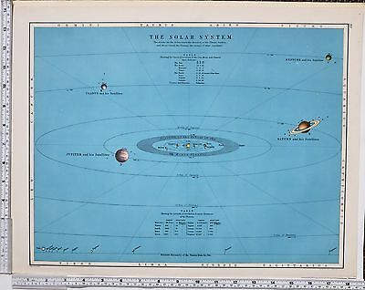 1889 Large Antique Astronomy Map ~ Solar System Planets Orbits Sun Moon Distance