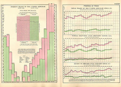 1902 Large Victorian Diagrams ~ Foreign Trade Of United Kingdom & Progress Trade