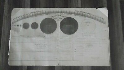1856 Burritt-Huntington Plate 1 RELATIVE MAGNITUDES OF THE PRIMARY PLANETS Chart
