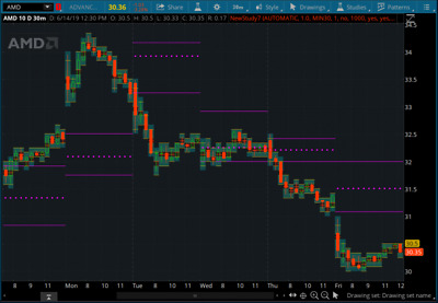 BUY SELL SYSTEM BEST Signal Indicator Stocks Futures