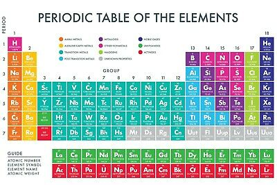 Periodic Table of The Elements Laminated A4 Poster Science  Student Home School