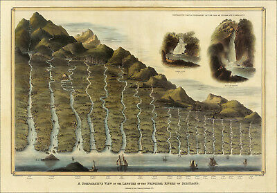 Scotland - Comparative View of the Lengths of Principal Rivers - Thomson 1831