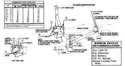 snoway plow wiring diagram with Blizzard Power Hitch Plow Snow Wiring Diagrams on Snowex Wiring Schematic likewise Curtis Snow Plow Wiring Diagram together with Sno Way Wiring Harness furthermore Sno Way Wiring Diagram in addition Wiring Diagram For Old Western.