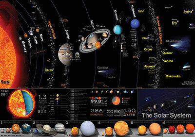 The Solar System, Sun, Planets, Educational GIANT Poster, Various sizes from A4