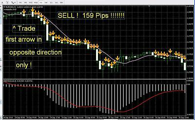 * Very Accurate Forex INDICATOR System best fx not forex Expert Advisor Robot EA