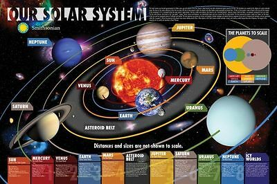 SMITHSONIAN OUR SOLAR SYSTEM PLANETS POSTER CHART 36x24 NEW FREE SHIPPING