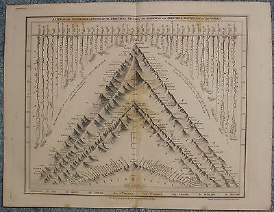 World Mounts & Rivers 1840 Dower Antique Steel Engraved Comparative World Chart