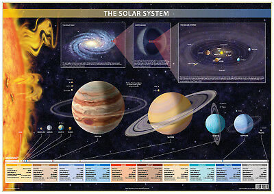 Solar System Poster Educational Astronomy Universe Chart