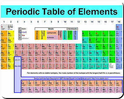 PERIODIC TABLE OF ELEMENTS MOUSEMAT MOUSE MAT PAD compatible with Mac & PC