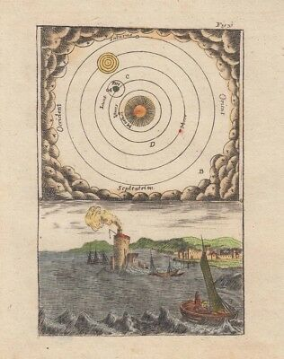 1685 Mallet Engraving of the Solar System