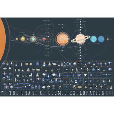 """Solar System The Chart of Cosmic Exploration Art Poster 13x20'' 24x36"""" 27x40"""""""